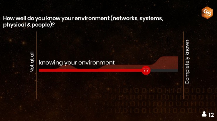 21-how-well-do-you-know-your-environment-networks-systems-physical-people